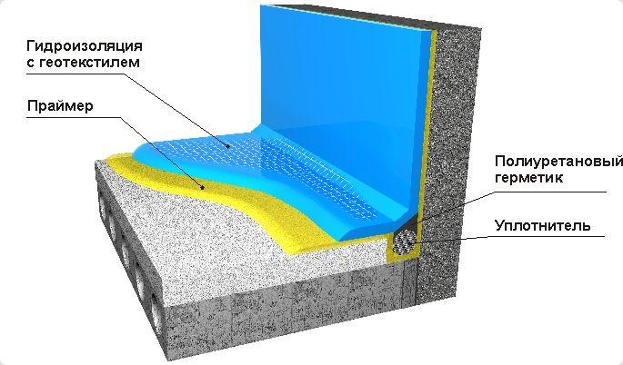 Теплоизоляция дилеры технониколь